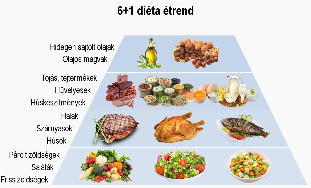 Az egészséges nyerskoszt | vekettomotor.hu