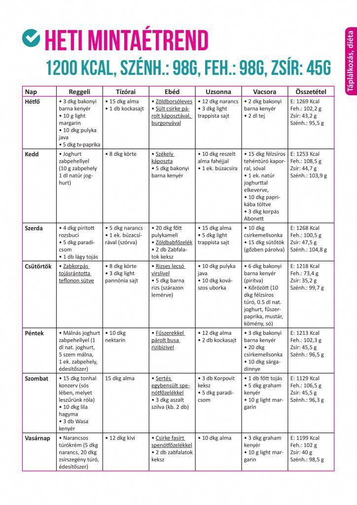 plexus 60 napos súlycsökkentő kihívás természetes fogyás kiegészítő 2021