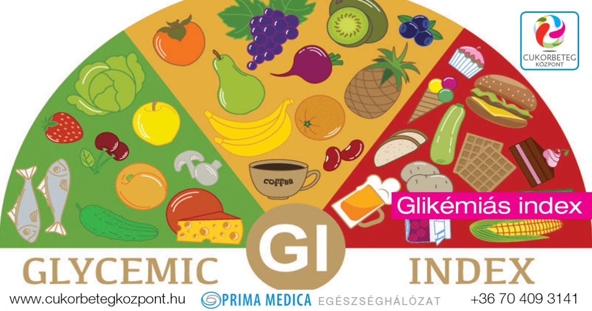 alacsony glikémiás index és súlycsökkenés