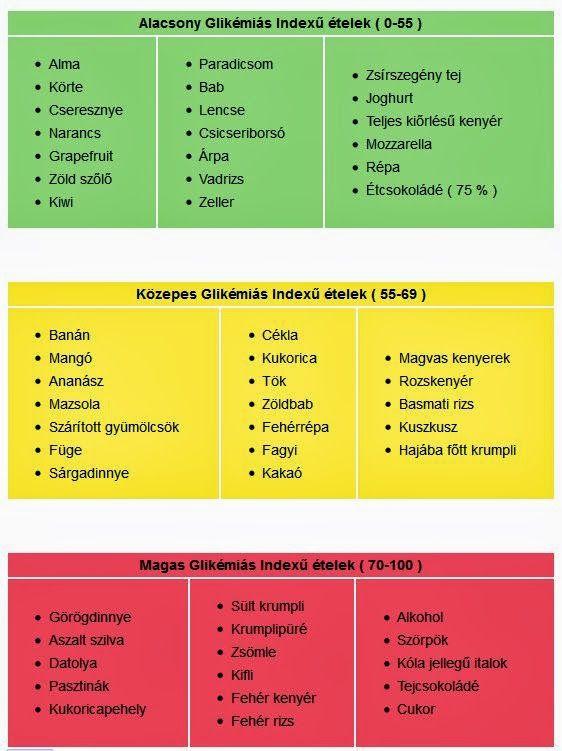 Gki index fogyás, Glükóz / Keton index – vagyis GKI