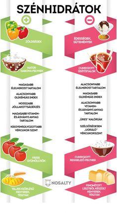 Súlycsökkentő diéta