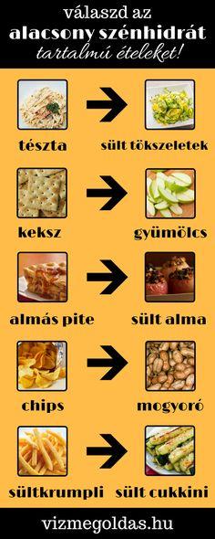 Az 5 legegészségesebb diéta - Fogyókúra | Femina